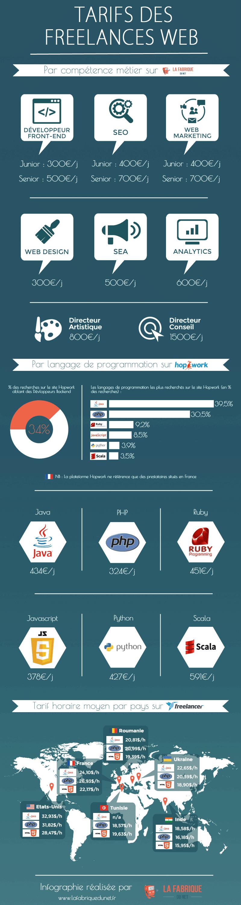 infographie tarifs freelances